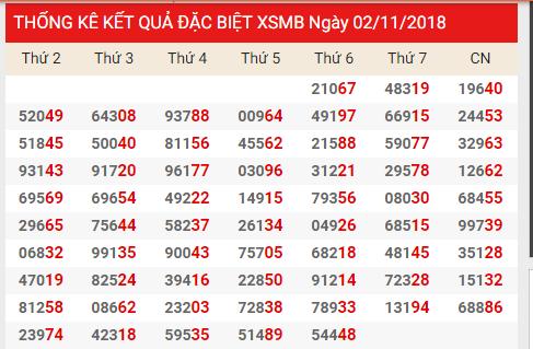 Phân tích tổng hợp kết quả xổ số miền bắc ngày 04/11 siêu chuẩn