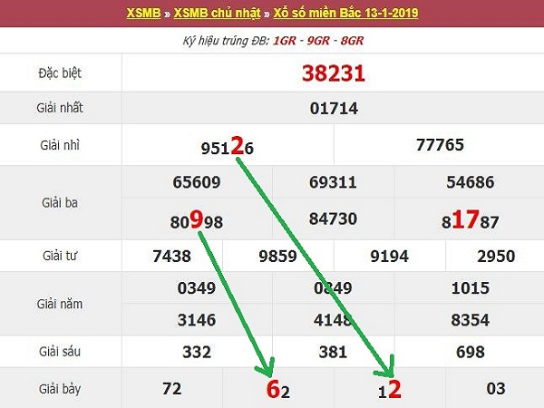 Bảng phân tích xsmb - xổ số miền bắc ngày 15/02 từ chuyên gia