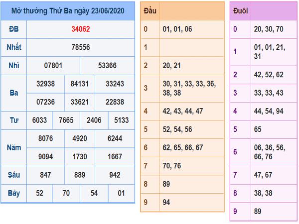 Bảng KQXSMB- Thống kê  xổ số miền bắc ngày 24/06 hôm nay