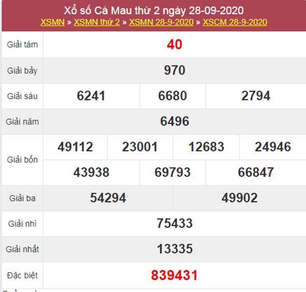Thống kê XSCM 5/10/2020 chốt số Cà Mau chính xác nhất