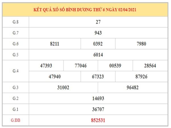 Phân tích KQXSBD ngày 9/4/2021 dựa trên kết quả kì trước