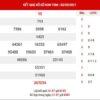 Phân tích XSKT ngày 9/5/2021 - Phân tích KQ xổ số Kon Tum chủ nhật
