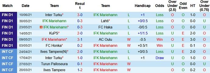 Dự đoán soi kèo Mariehamn vs HJK Helsink