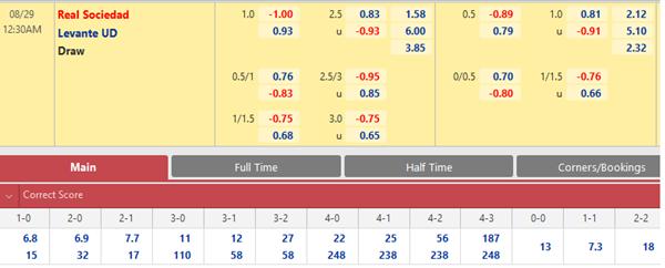 Tỷ lệ kèo bóng đá giữa Sociedad vs Levante