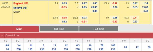 Tỷ lệ kèo bóng đá giữa U21 Anh vs U21 Kosovo